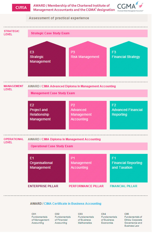 Study CIMA online: Free CIMA Notes, Free CIMA Lectures ...